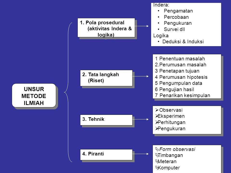 UNSUR METODE ILMIAH 1. Pola prosedural (aktivitas Indera & logika) 1. Pola prosedural (aktivitas Indera & logika) 2. Tata langkah (Riset) 2. Tata lang