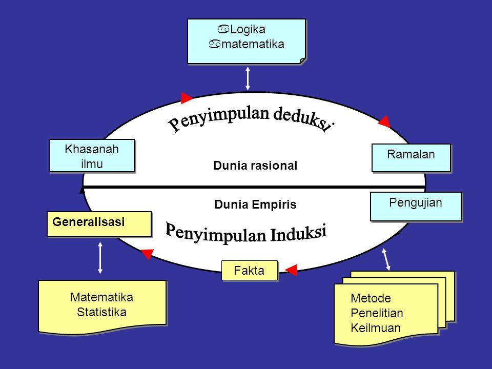 Khasanah ilmu Ramalan aLogika amatematika aLogika amatematika Dunia rasional Dunia Empiris Generalisasi Fakta Pengujian Matematika Statistika Metode P