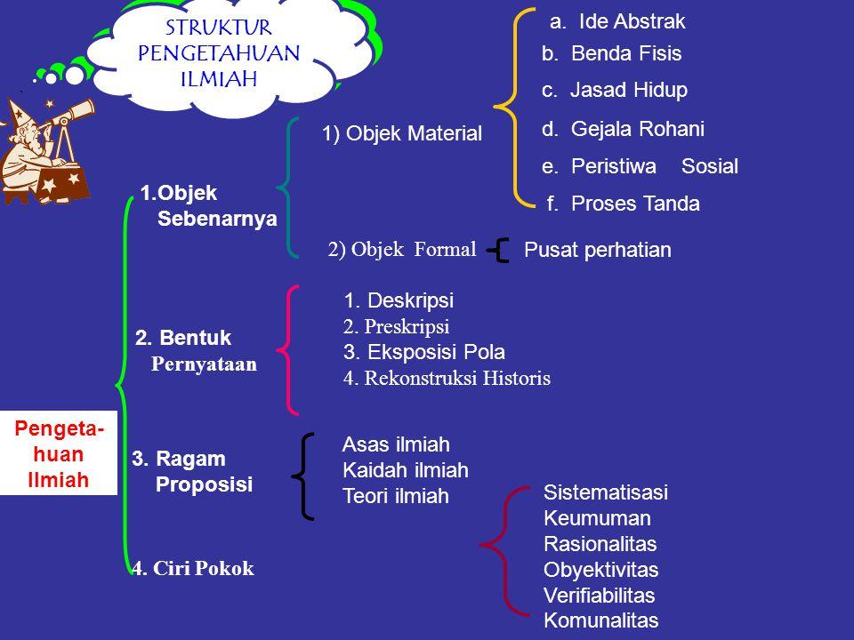 1) Objek Material 2) Objek Formal Pusat perhatian 1.Objek Sebenarnya Pengeta- huan Ilmiah 2. Bentuk Pernyataan 1. Deskripsi 2. Preskripsi 3. Eksposisi