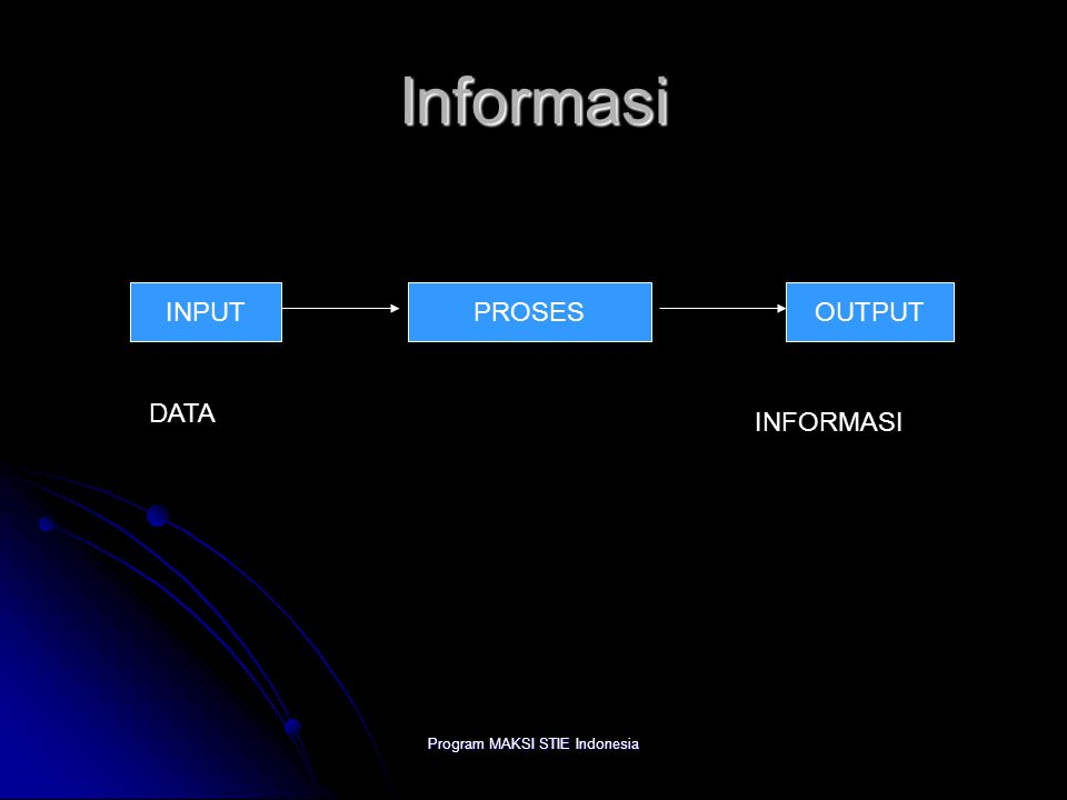 Program MAKSI STIE Indonesia Informasi INPUTPROSESOUTPUT DATA INFORMASI