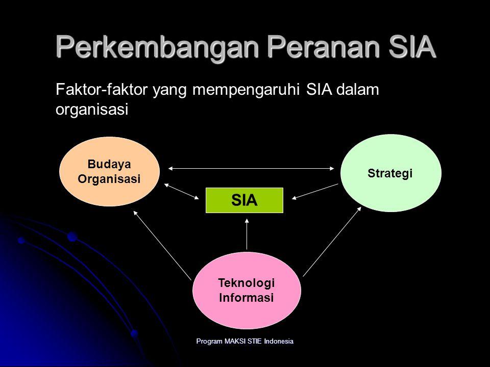 Program MAKSI STIE Indonesia Perkembangan Peranan SIA Faktor-faktor yang mempengaruhi SIA dalam organisasi Budaya Organisasi Strategi Teknologi Inform