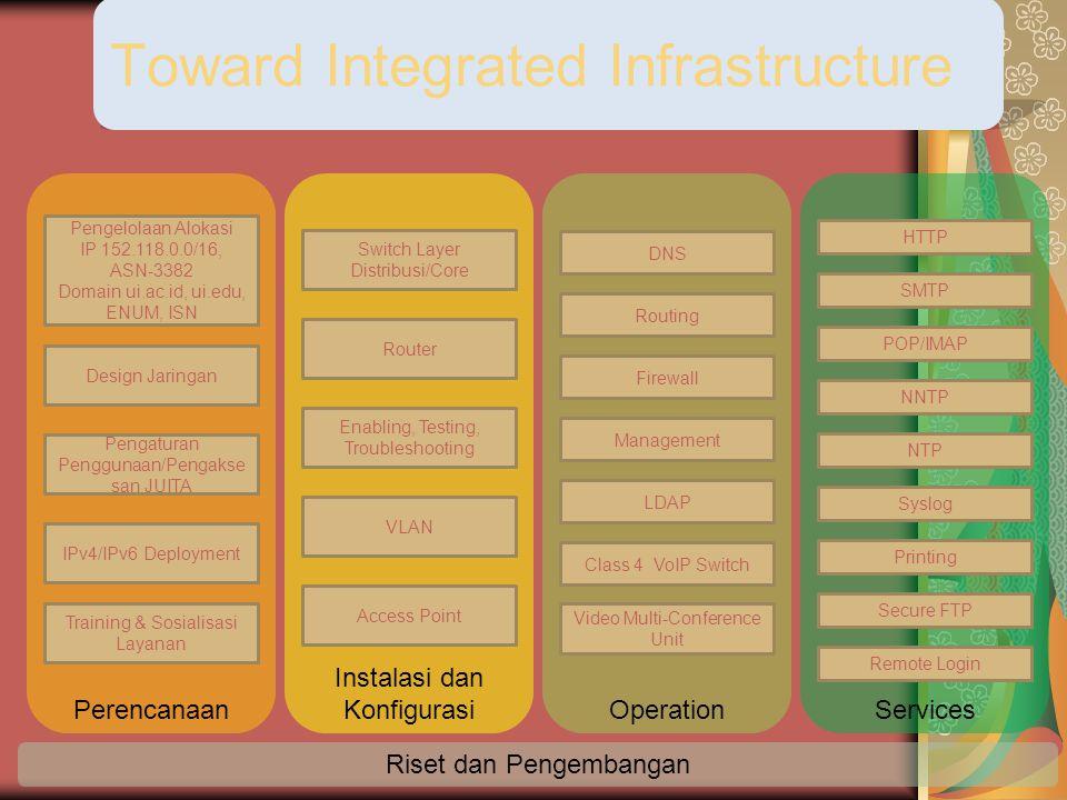 Toward Integrated Infrastructure ServicesOperation Instalasi dan KonfigurasiPerencanaan Pengelolaan Alokasi IP 152.118.0.0/16, ASN-3382 Domain ui.ac.i
