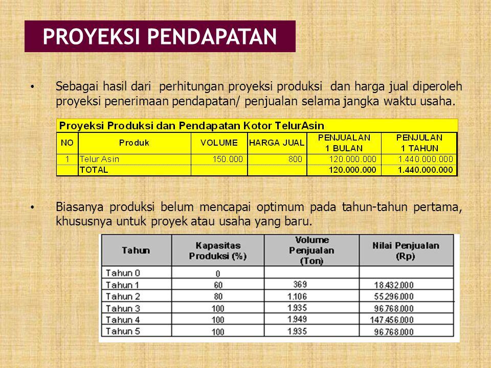 PROYEKSI PENDAPATAN Sebagai hasil dari perhitungan proyeksi produksi dan harga jual diperoleh proyeksi penerimaan pendapatan/ penjualan selama jangka waktu usaha.