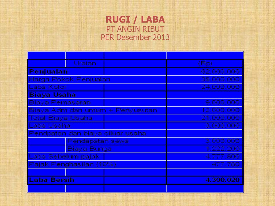 RUGI / LABA PT ANGIN RIBUT PER Desember 2013