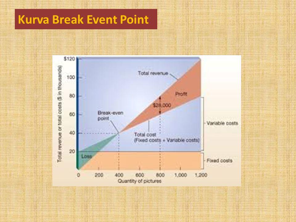 Kurva Break Event Point