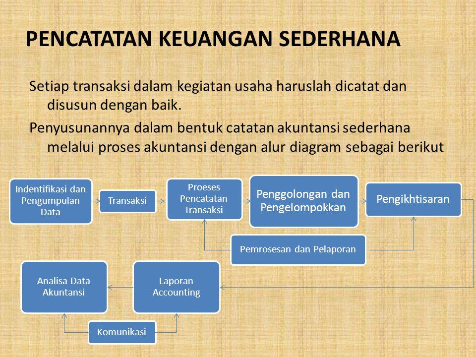 Neraca Kekayaan = Kewajiban + Modal Neraca atau sering disebut juga laporan posisi keuangan adalah suatu daftar yang menggambarkan aktiva (harta kekayaan), kewajiban dan modal yang dimiliki oleh suatu perusahaan pada suatu saat tertentu.