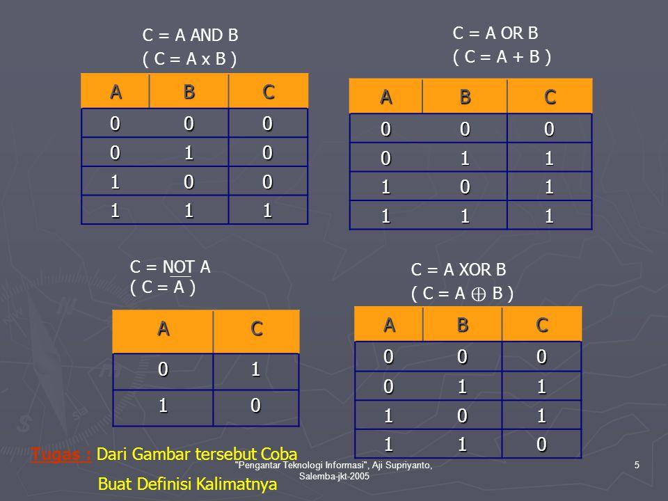 Pengantar Teknologi Informasi , Aji Supriyanto, Salemba-jkt-2005 5 ABC 000 010 100 111 AC01 10 ABC000 011 101 111 ABC000 011 101 110 C = A AND B ( C = A x B ) C = A OR B ( C = A + B ) C = NOT A ( C = A ) C = A XOR B ( C = A ⊕ B ) Tugas : Dari Gambar tersebut Coba Buat Definisi Kalimatnya