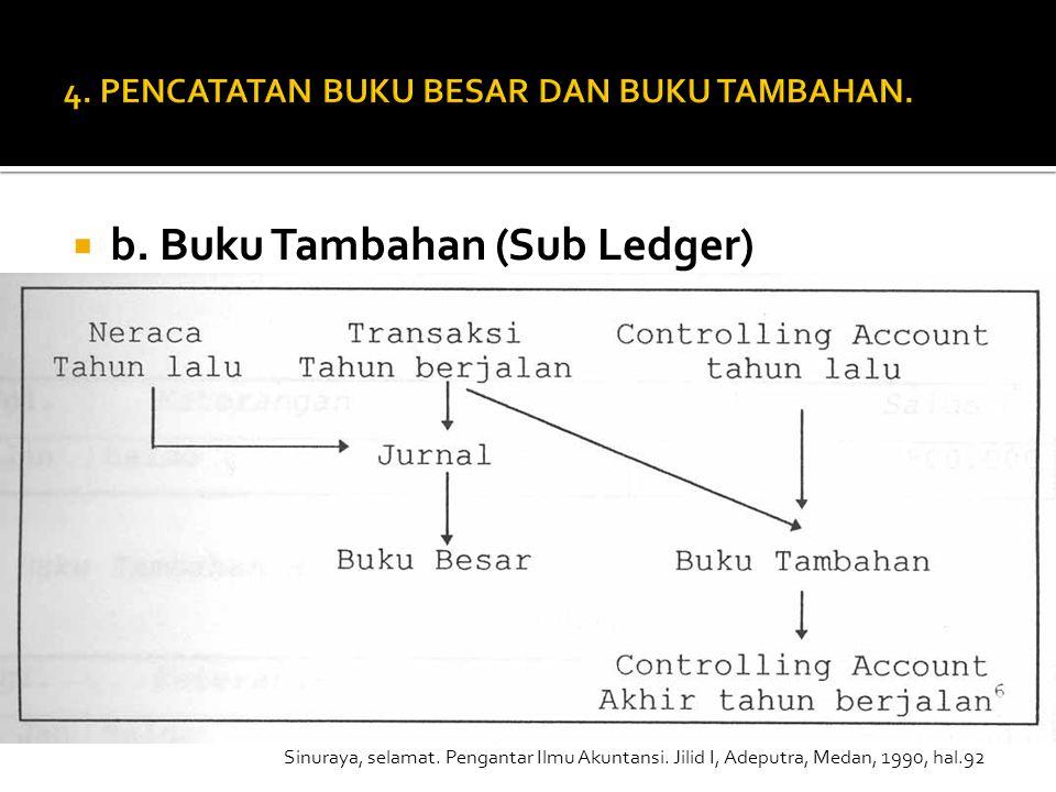  b. Buku Tambahan (Sub Ledger) Sinuraya, selamat. Pengantar Ilmu Akuntansi. Jilid I, Adeputra, Medan, 1990, hal.92