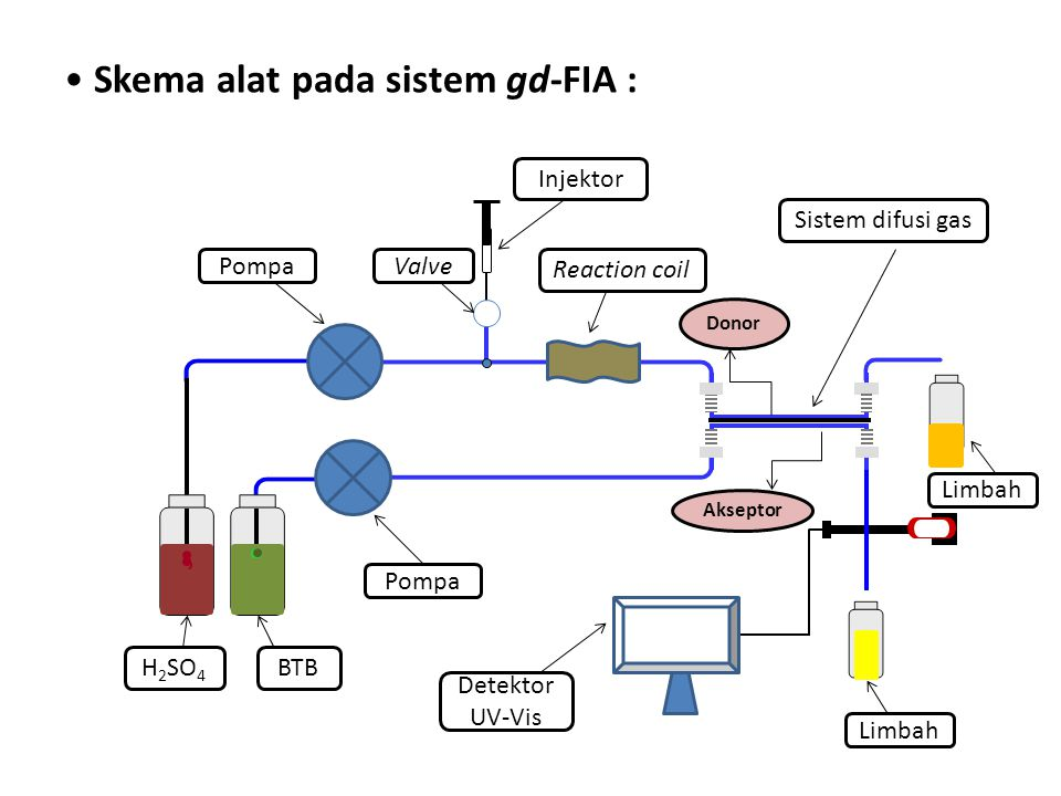 Skema alat pada sistem gd-FIA : H 2 SO 4 BTB Injektor Pompa Reaction coil Pompa Detektor UV-Vis Limbah Sistem difusi gas Limbah Valve Donor Akseptor