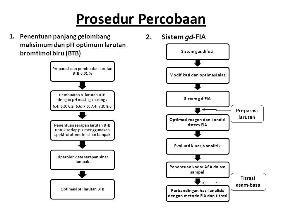 Prosedur Percobaan 1.Penentuan panjang gelombang maksimum dan pH optimum larutan bromtimol biru (BTB) 2.Sistem gd-FIA Preparasi dan pembuatan larutan
