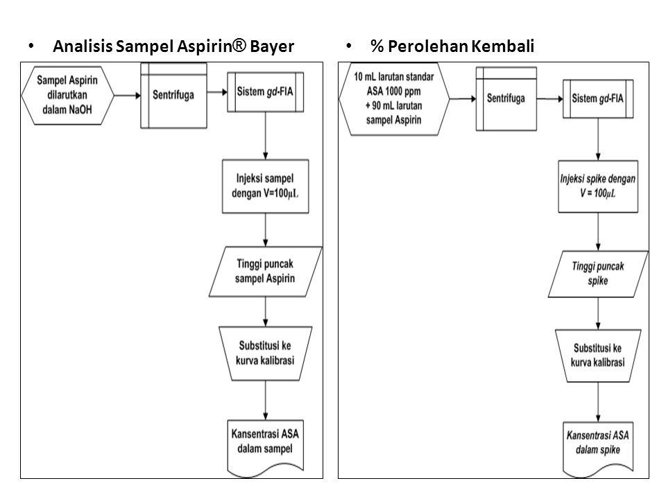 Analisis Sampel Aspirin ® Bayer % Perolehan Kembali