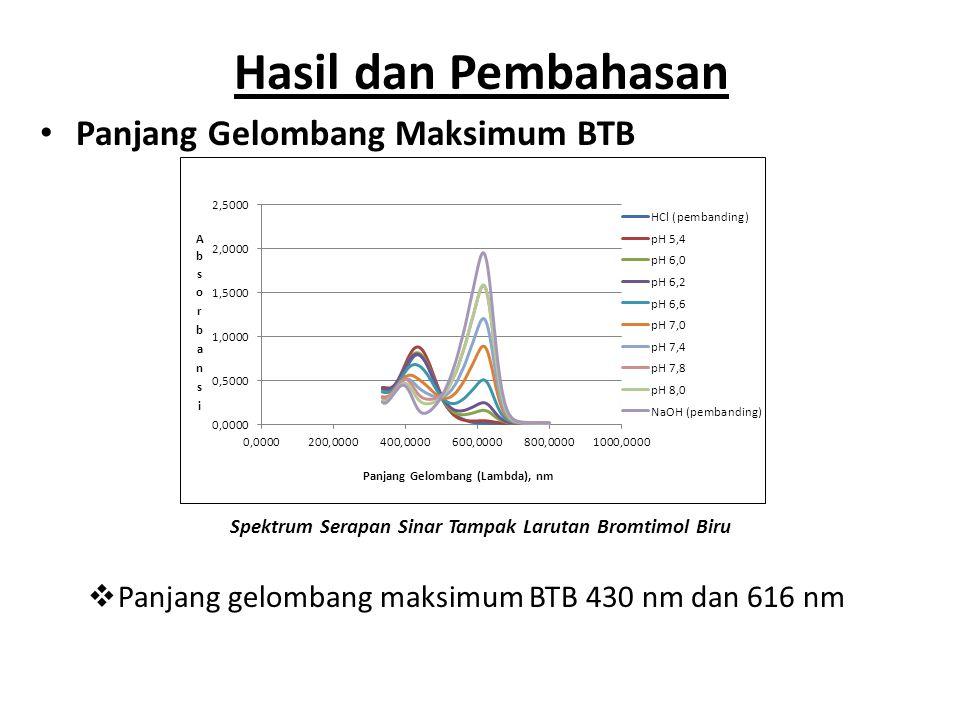Hasil dan Pembahasan Panjang Gelombang Maksimum BTB Spektrum Serapan Sinar Tampak Larutan Bromtimol Biru  Panjang gelombang maksimum BTB 430 nm dan 6