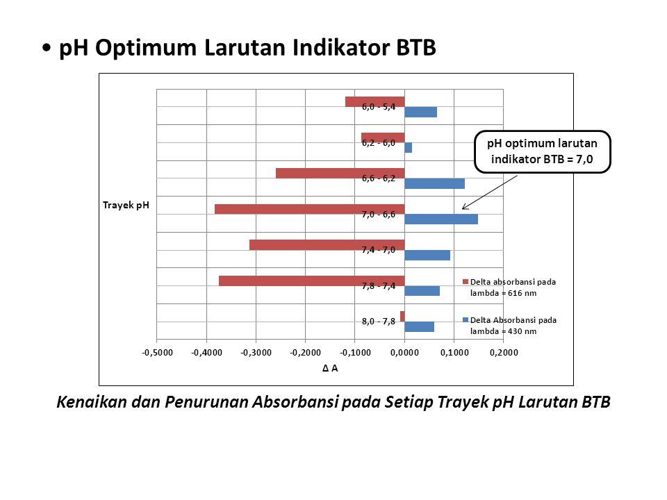 pH Optimum Larutan Indikator BTB Kenaikan dan Penurunan Absorbansi pada Setiap Trayek pH Larutan BTB pH optimum larutan indikator BTB = 7,0
