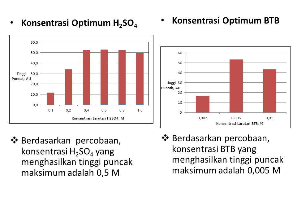 Konsentrasi Optimum H 2 SO 4  Berdasarkan percobaan, konsentrasi H 2 SO 4 yang menghasilkan tinggi puncak maksimum adalah 0,5 M Konsentrasi Optimum B