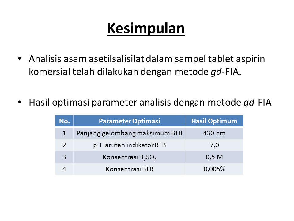 Kesimpulan Analisis asam asetilsalisilat dalam sampel tablet aspirin komersial telah dilakukan dengan metode gd-FIA. Hasil optimasi parameter analisis