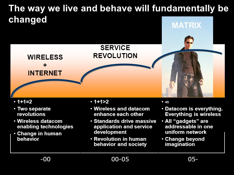 3 1+1=2 Two separate revolutions Wireless datacom enabling technologies Change in human behavior 1+1>2 Wireless and datacom enhance each other Standards drive massive application and service development Revolution in human behavior and society  Datacom is everything.