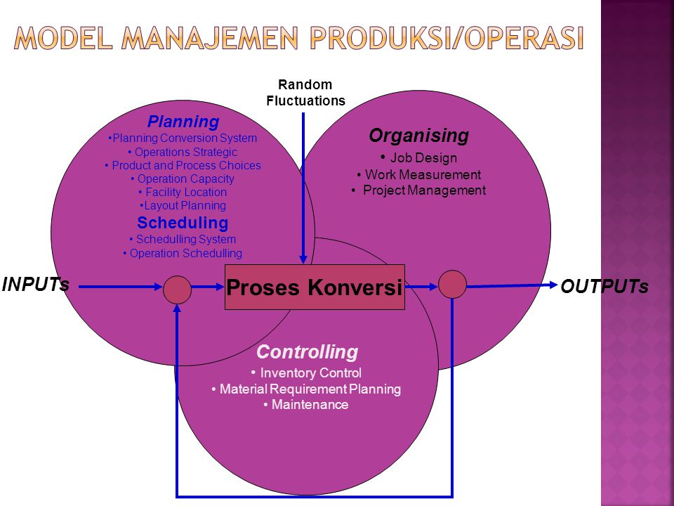 Organising Job Design Work Measurement Project Management Controlling Inventory Control Material Requirement Planning Maintenance Planning Planning Co
