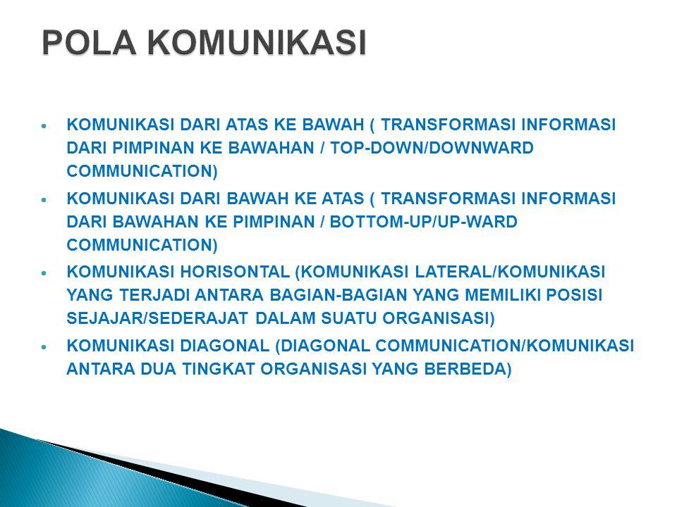  KOMUNIKASI DARI ATAS KE BAWAH ( TRANSFORMASI INFORMASI DARI PIMPINAN KE BAWAHAN / TOP-DOWN/DOWNWARD COMMUNICATION)  KOMUNIKASI DARI BAWAH KE ATAS (