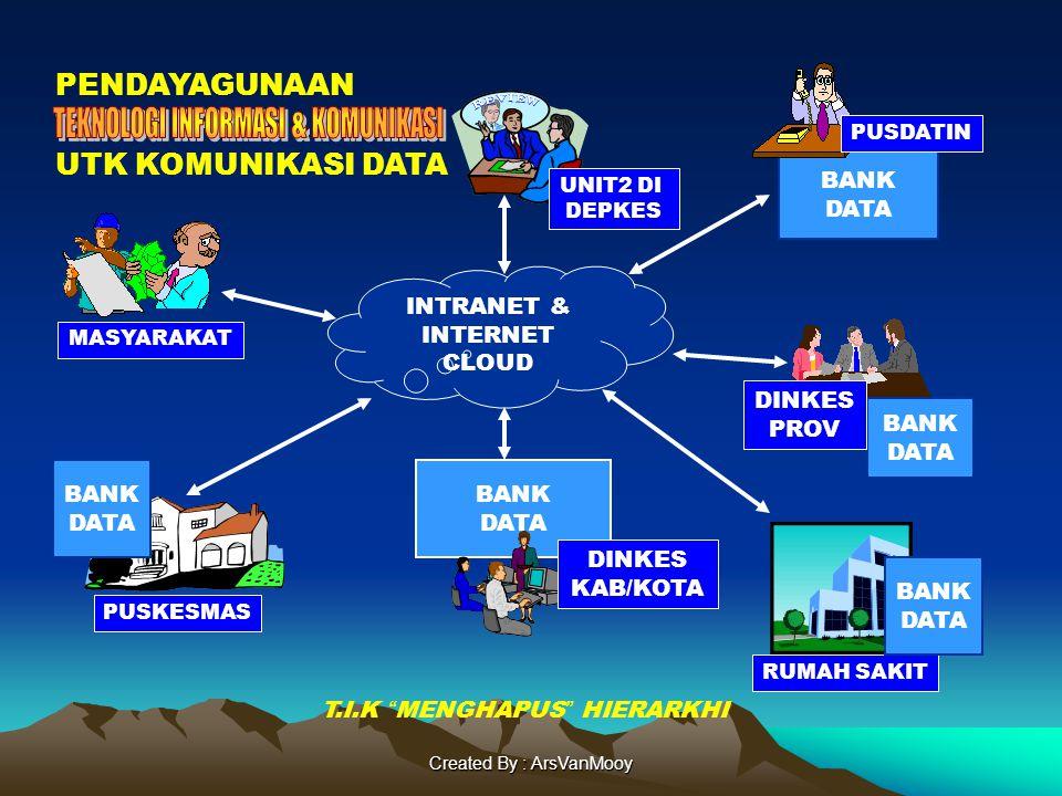 Created By : ArsVanMooy BANK DATA INTRANET & INTERNET CLOUD BANK DATA DINKES KAB/KOTA PUSKESMAS RUMAH SAKIT UNIT2 DI DEPKES MASYARAKAT PENDAYAGUNAAN BANK DATA BANK DATA UTK KOMUNIKASI DATA PUSDATIN BANK DATA DINKES PROV T.I.K MENGHAPUS HIERARKHI