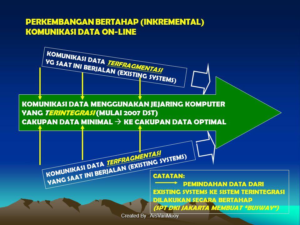Created By : ArsVanMooy PERKEMBANGAN BERTAHAP (INKREMENTAL) KOMUNIKASI DATA ON-LINE KOMUNIKASI DATA TERFRAGMENTASI YG SAAT INI BERJALAN (EXISTING SYSTEMS) KOMUNIKASI DATA TERFRAGMENTASI YANG SAAT INI BERJALAN (EXISTING SYSTEMS) CATATAN: PEMINDAHAN DATA DARI EXISTING SYSTEMS KE SISTEM TERINTEGRASI DILAKUKAN SECARA BERTAHAP (SPT DKI JAKARTA MEMBUAT BUSWAY ) KOMUNIKASI DATA MENGGUNAKAN JEJARING KOMPUTER YANG TERINTEGRASI (MULAI 2007 DST) CAKUPAN DATA MINIMAL  KE CAKUPAN DATA OPTIMAL
