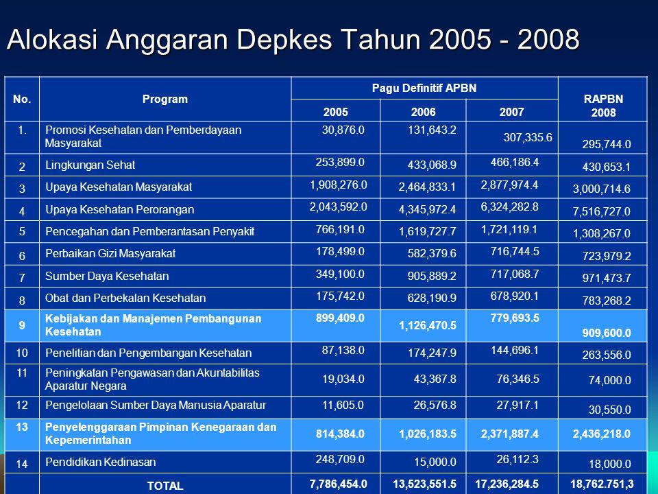 Created By : ArsVanMooy Alokasi Anggaran Depkes Tahun 2005 - 2008 No.Program Pagu Definitif APBN RAPBN 2008 200520062007 1.Promosi Kesehatan dan Pembe
