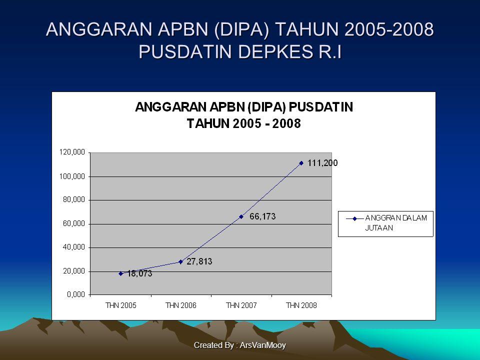 Created By : ArsVanMooy ANGGARAN APBN (DIPA) TAHUN 2005-2008 PUSDATIN DEPKES R.I