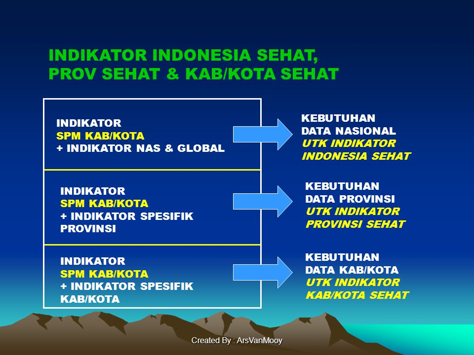 Created By : ArsVanMooy KEBUTUHAN DATA NASIONAL UTK INDIKATOR INDONESIA SEHAT KEBUTUHAN DATA PROVINSI UTK INDIKATOR PROVINSI SEHAT KEBUTUHAN DATA KAB/KOTA UTK INDIKATOR KAB/KOTA SEHAT INDIKATOR SPM KAB/KOTA + INDIKATOR NAS & GLOBAL INDIKATOR SPM KAB/KOTA + INDIKATOR SPESIFIK PROVINSI INDIKATOR SPM KAB/KOTA + INDIKATOR SPESIFIK KAB/KOTA INDIKATOR INDONESIA SEHAT, PROV SEHAT & KAB/KOTA SEHAT