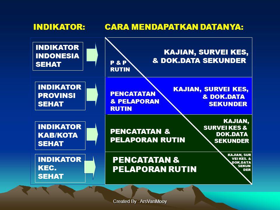 Created By : ArsVanMooy INDIKATOR INDONESIA SEHAT INDIKATOR PROVINSI SEHAT INDIKATOR KAB/KOTA SEHAT PENCATATAN & PELAPORAN RUTIN PENCATATAN & PELAPORAN RUTIN P & P RUTIN KAJIAN, SURVEI KES & DOK.DATA SEKUNDER KAJIAN, SURVEI KES, & DOK.DATA SEKUNDER KAJIAN, SURVEI KES, & DOK.DATA SEKUNDER PENCATATAN & PELAPORAN RUTIN KAJIAN, SUR VEI KES.