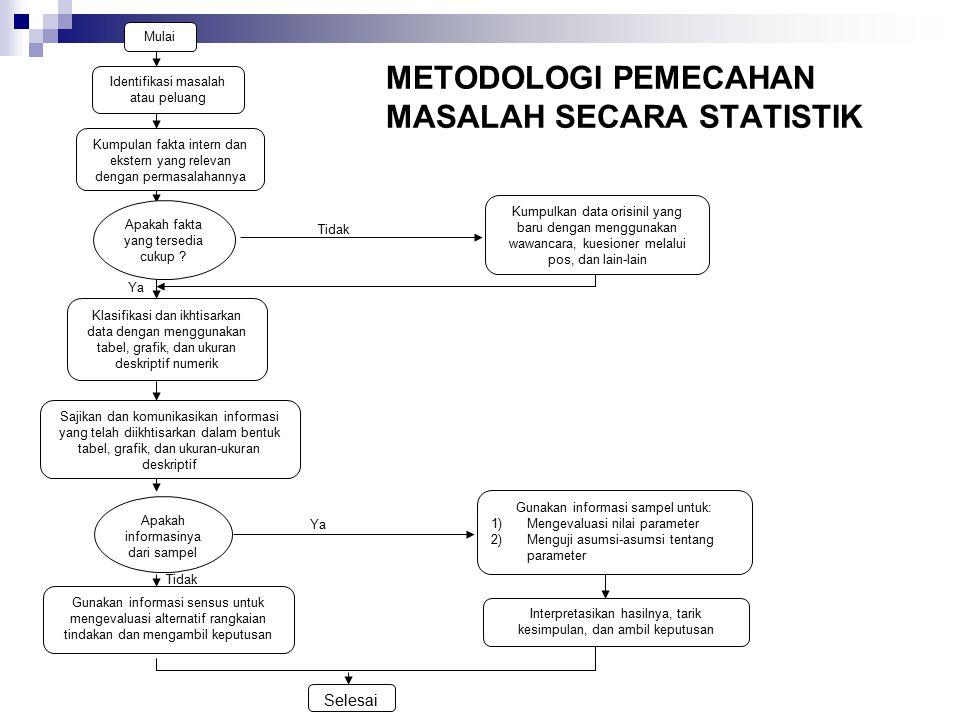 METODOLOGI PEMECAHAN MASALAH SECARA STATISTIK Mulai Identifikasi masalah atau peluang Kumpulan fakta intern dan ekstern yang relevan dengan permasalah