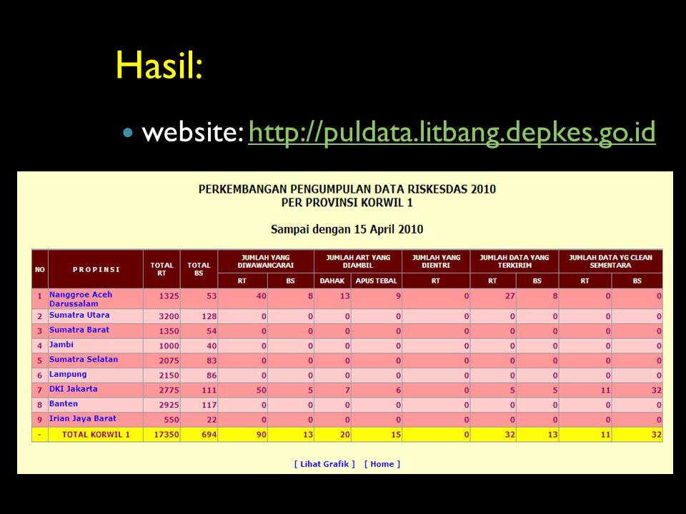 Hasil: website: http://puldata.litbang.depkes.go.idhttp://puldata.litbang.depkes.go.id
