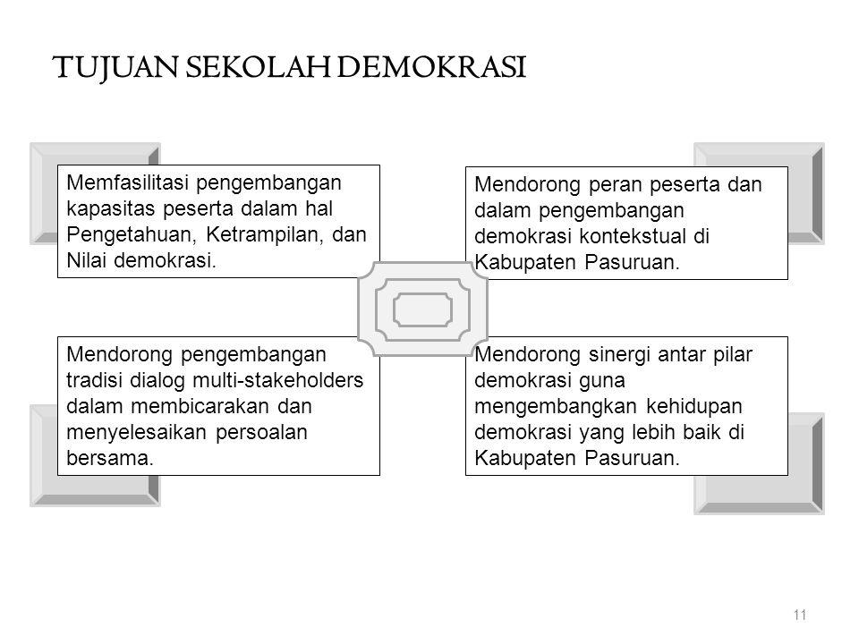 TUJUAN SEKOLAH DEMOKRASI 11 Memfasilitasi pengembangan kapasitas peserta dalam hal Pengetahuan, Ketrampilan, dan Nilai demokrasi. Mendorong pengembang
