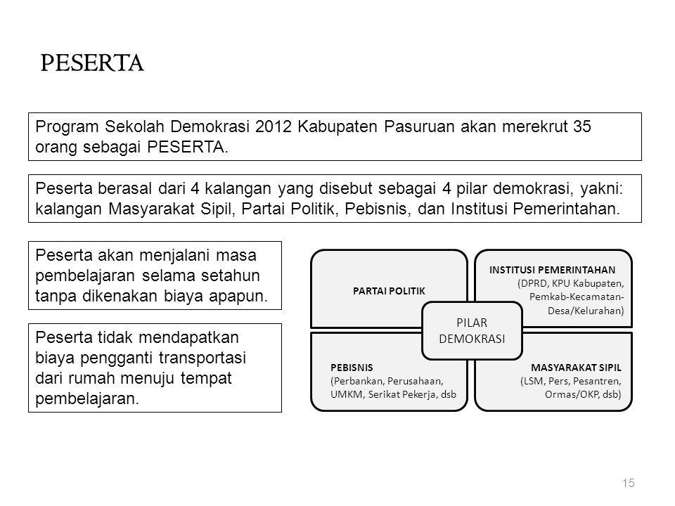 PESERTA 15 Program Sekolah Demokrasi 2012 Kabupaten Pasuruan akan merekrut 35 orang sebagai PESERTA. Peserta berasal dari 4 kalangan yang disebut seba