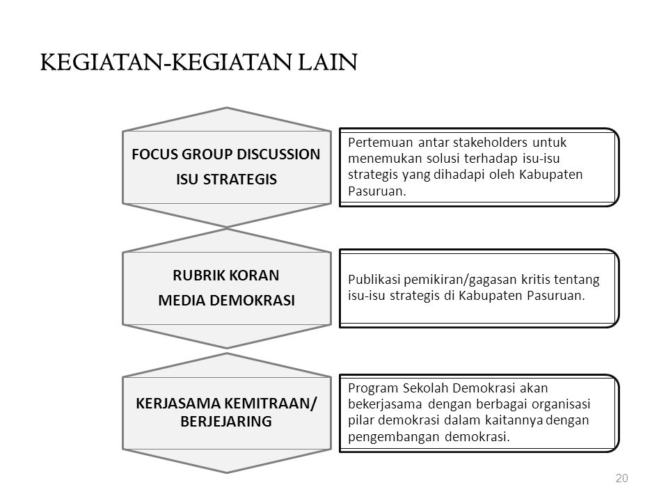 KEGIATAN-KEGIATAN LAIN 20 FOCUS GROUP DISCUSSION ISU STRATEGIS Pertemuan antar stakeholders untuk menemukan solusi terhadap isu-isu strategis yang dihadapi oleh Kabupaten Pasuruan.