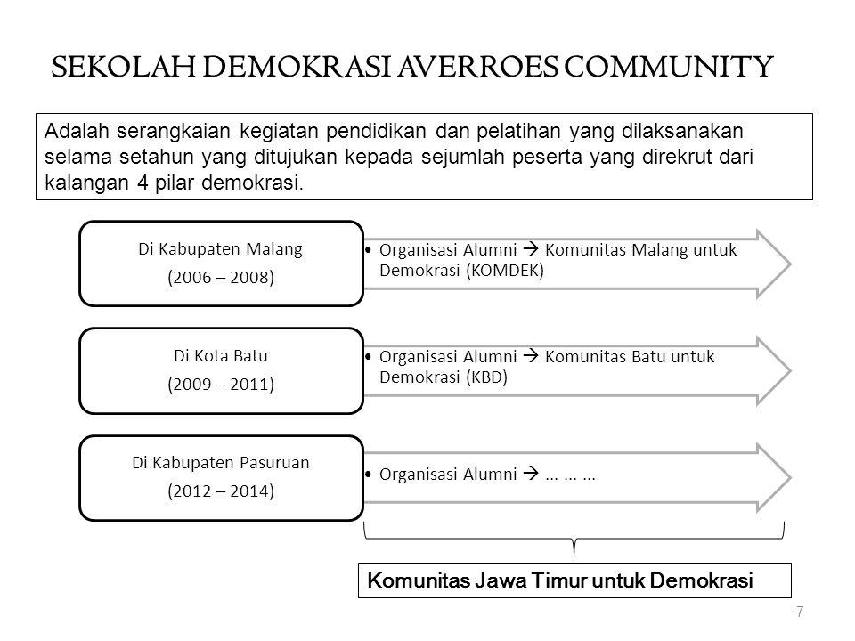 SEKOLAH DEMOKRASI AVERROES COMMUNITY Organisasi Alumni  Komunitas Malang untuk Demokrasi (KOMDEK) Di Kabupaten Malang (2006 – 2008) Organisasi Alumni