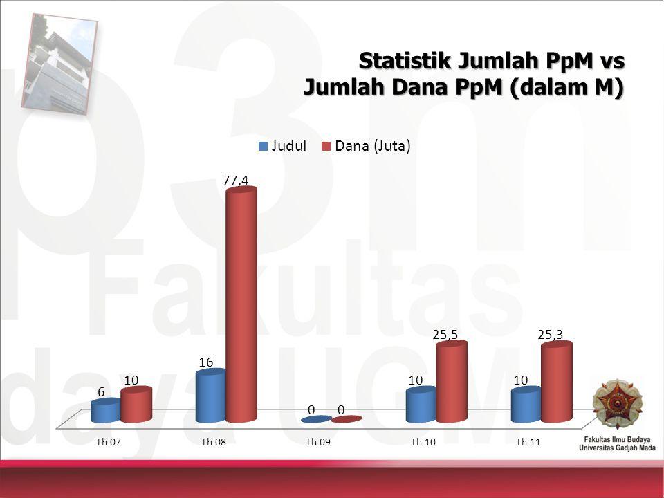 Statistik Jumlah PpM vs Jumlah Dana PpM (dalam M)