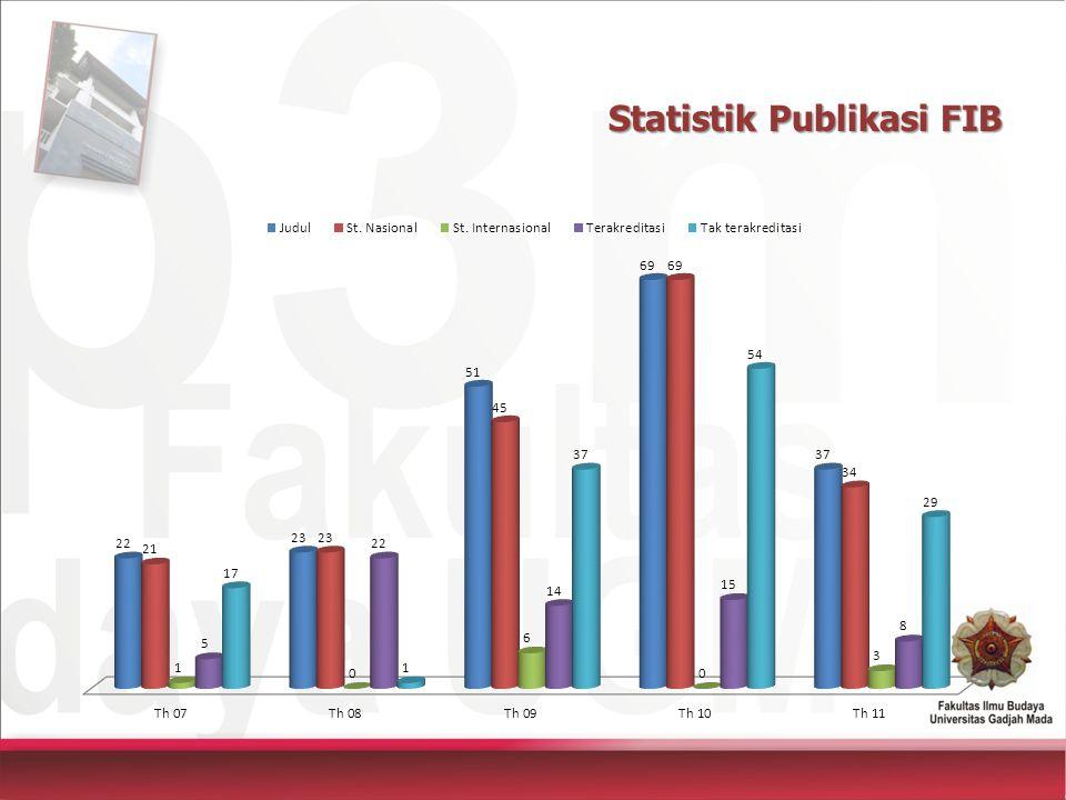 Statistik Publikasi FIB