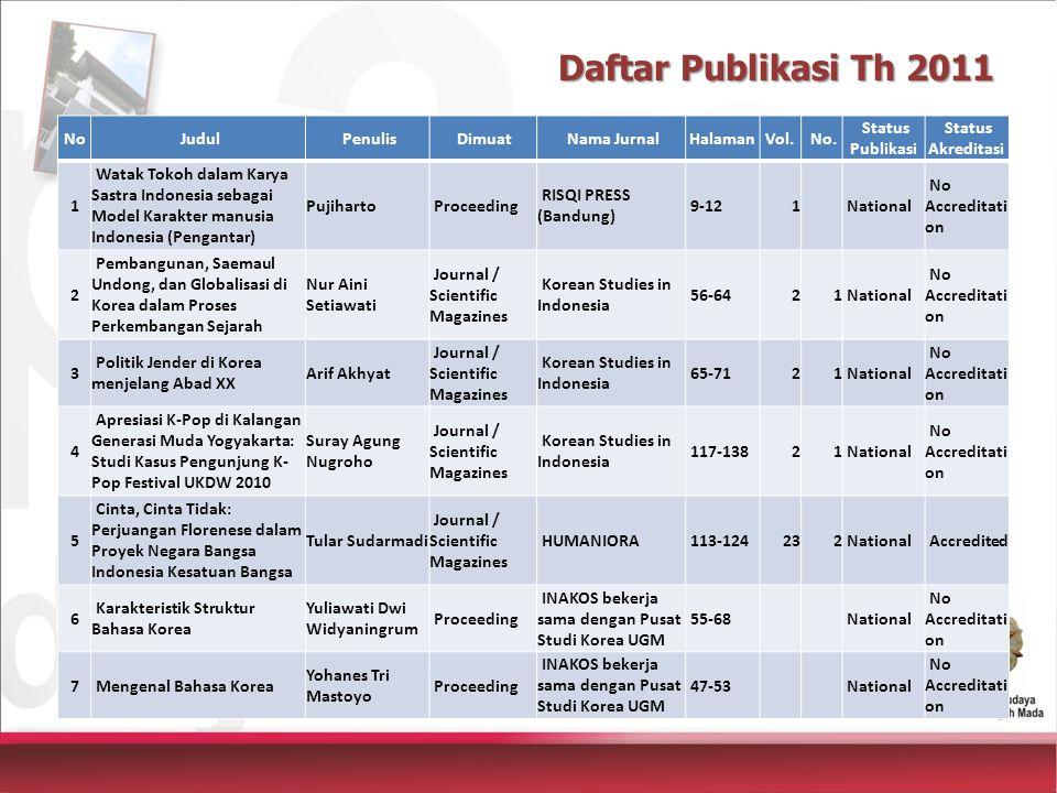 Daftar Publikasi Th 2011 No Judul Penulis Dimuat Nama JurnalHalamanVol.