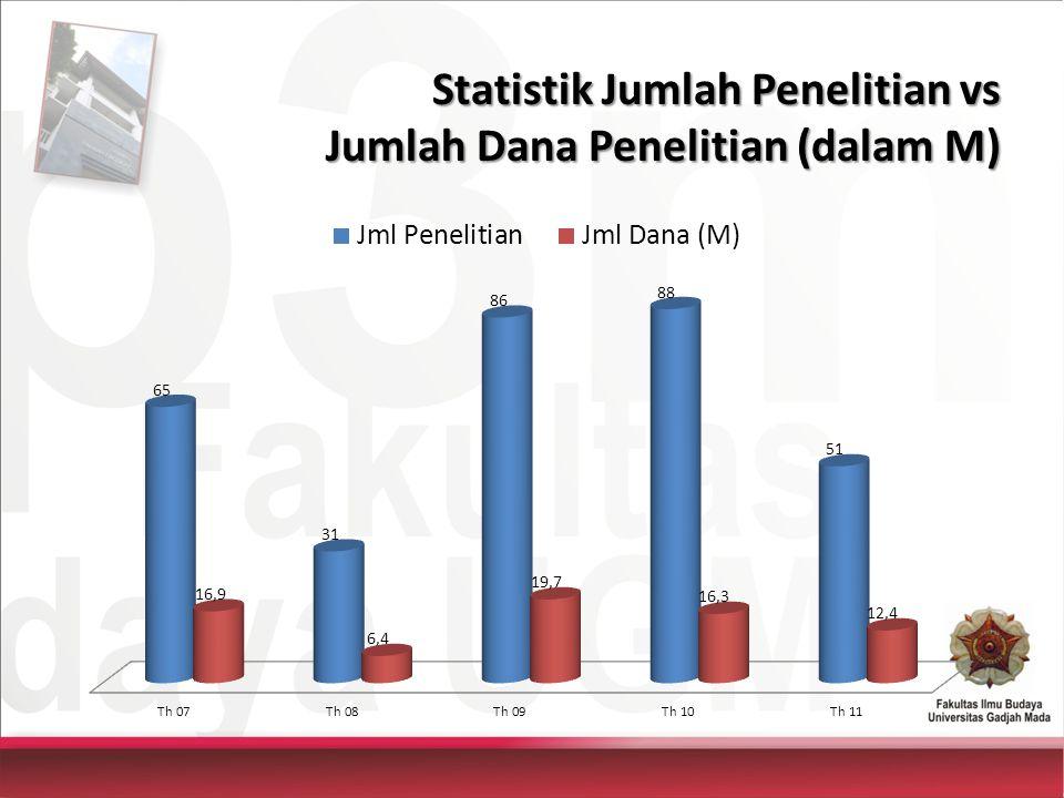 Statistik Jumlah Penelitian vs Prosentase Jumlah Penelitian Thd Jumlah Dosen