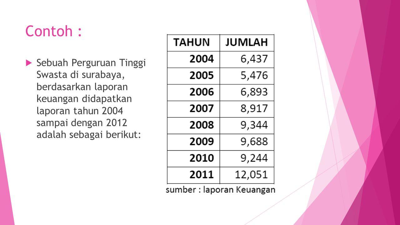 Contoh :  Sebuah Perguruan Tinggi Swasta di surabaya, berdasarkan laporan keuangan didapatkan laporan tahun 2004 sampai dengan 2012 adalah sebagai be
