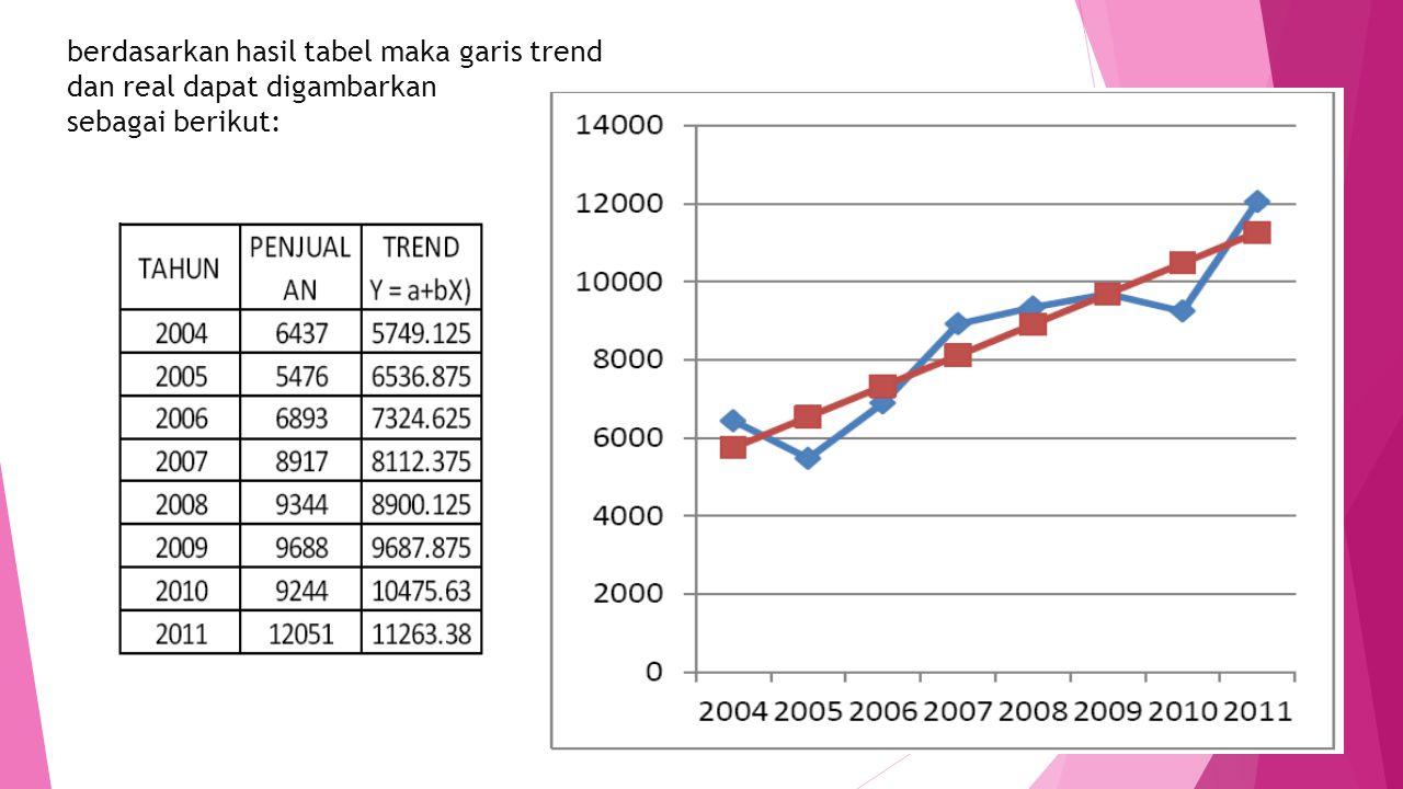 berdasarkan hasil tabel maka garis trend dan real dapat digambarkan sebagai berikut: