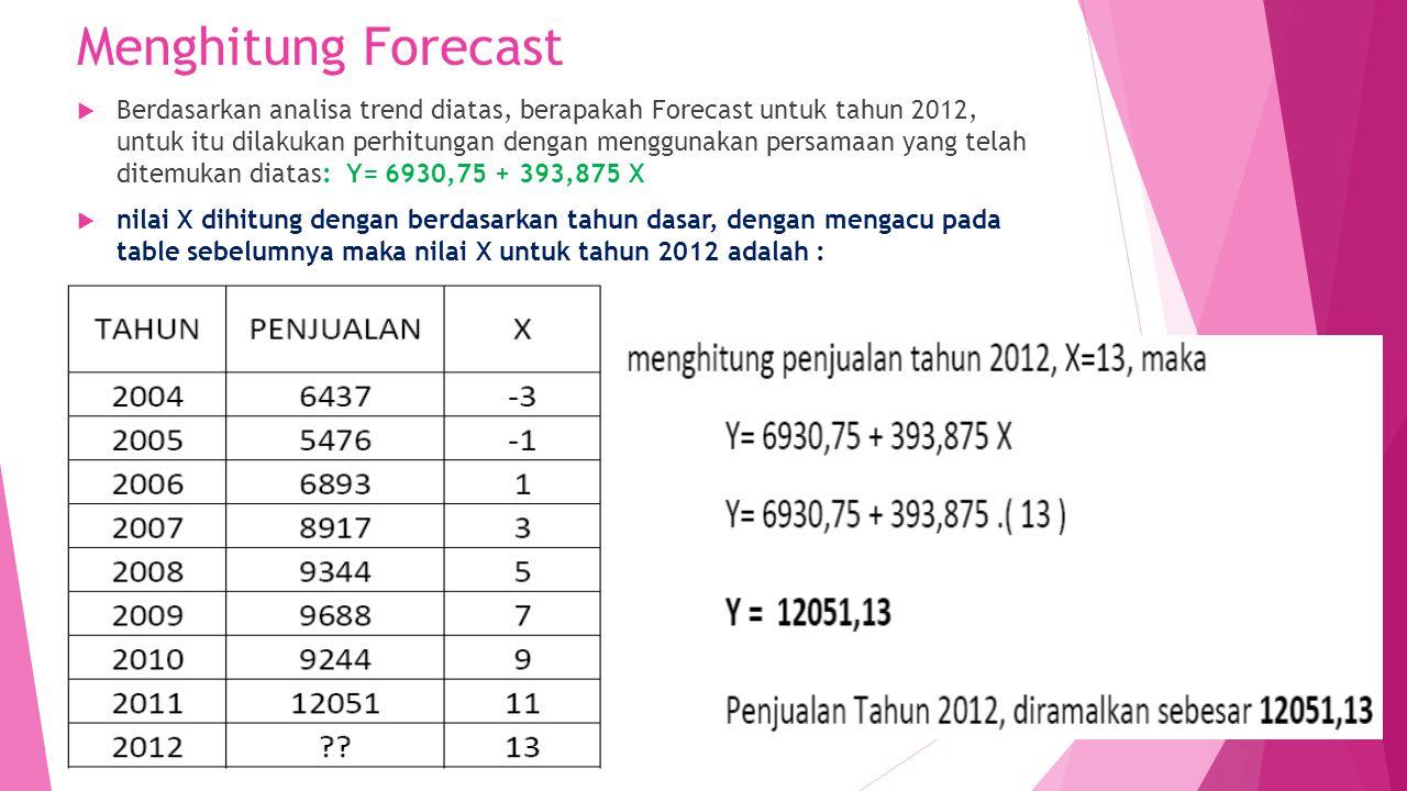Menghitung Forecast  Berdasarkan analisa trend diatas, berapakah Forecast untuk tahun 2012, untuk itu dilakukan perhitungan dengan menggunakan persam