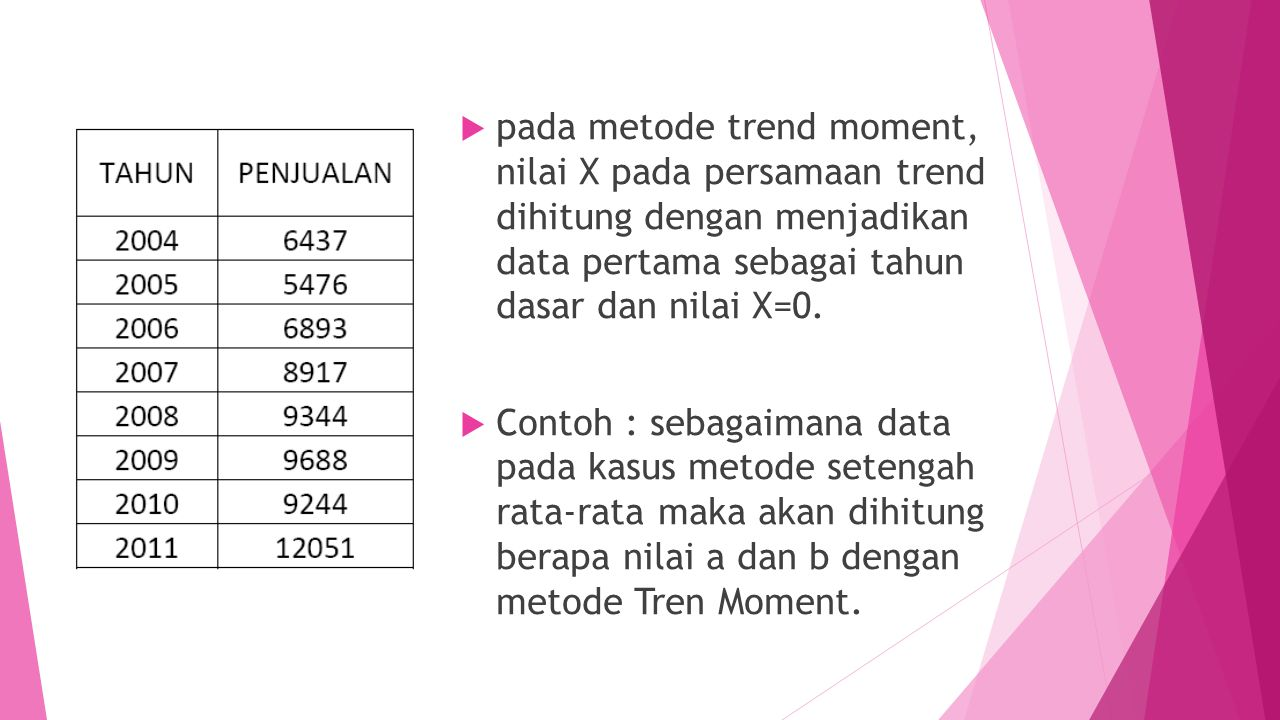  pada metode trend moment, nilai X pada persamaan trend dihitung dengan menjadikan data pertama sebagai tahun dasar dan nilai X=0.  Contoh : sebagai