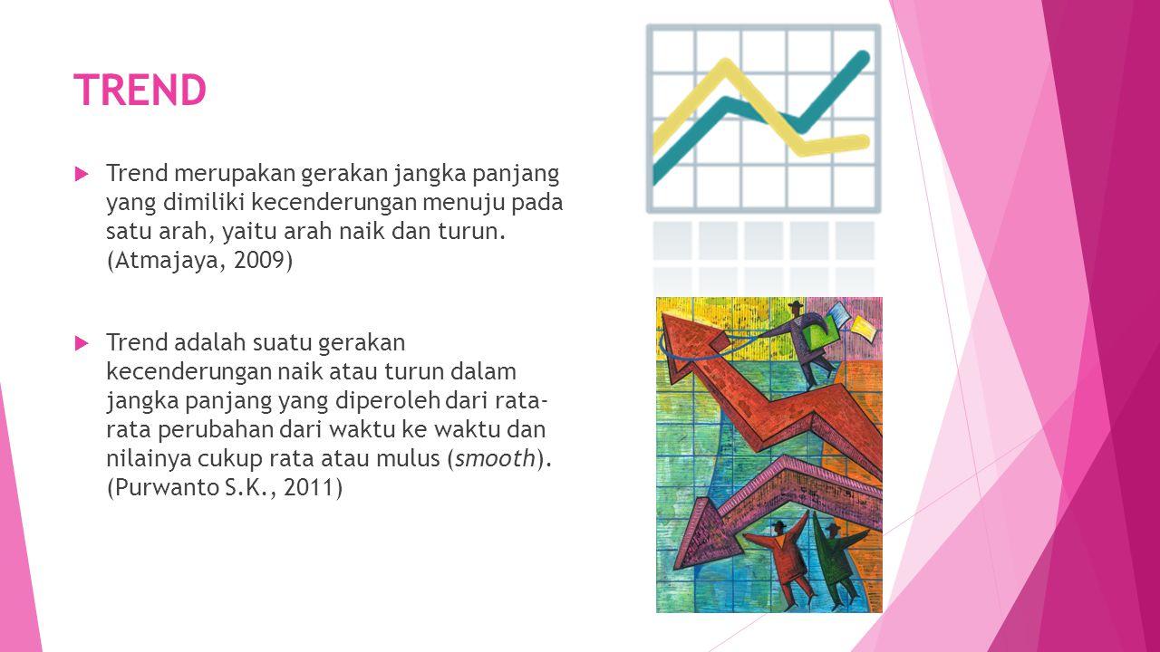  Contoh:  Dengan menggunakan data sebelumnya akan dihitung berapa forecast untuk tahun 2012.