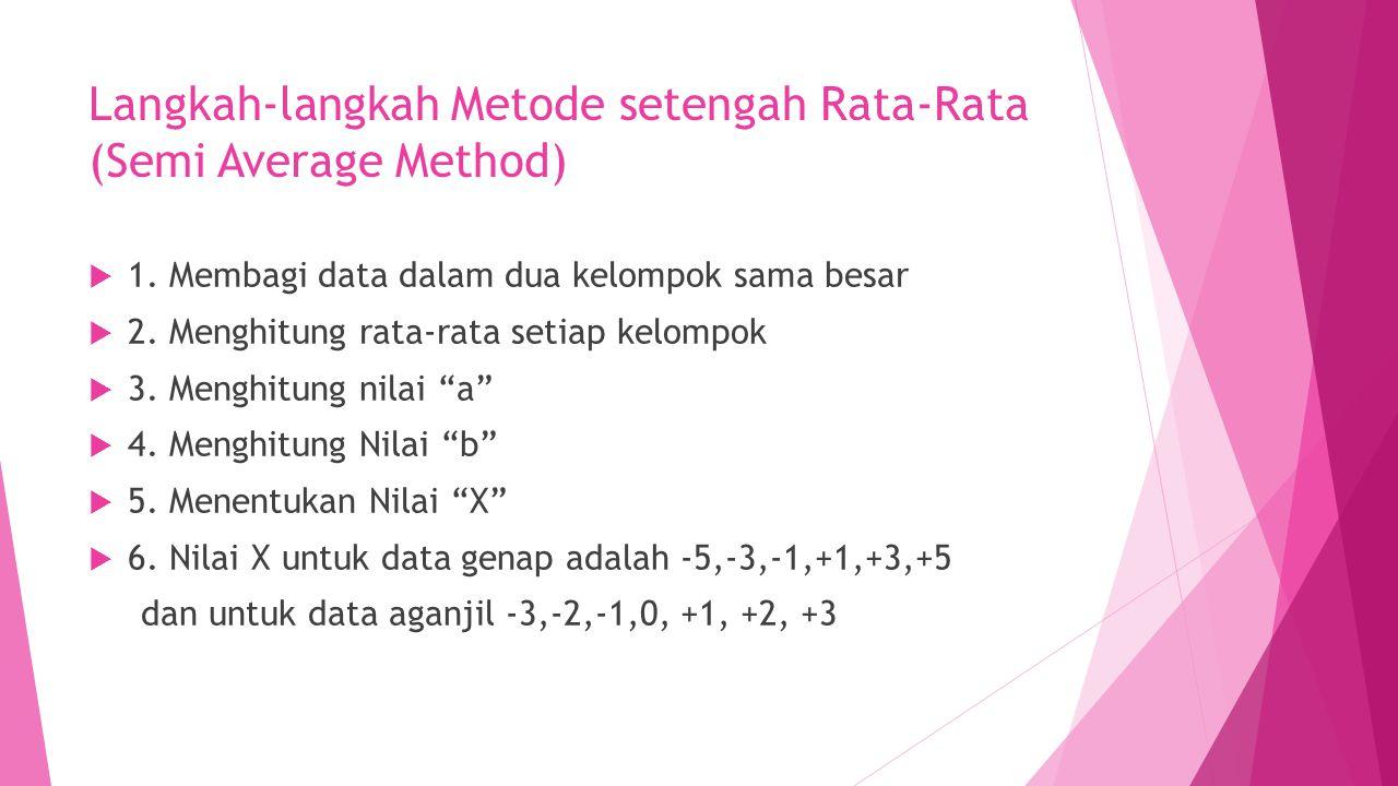 Langkah-langkah Metode setengah Rata-Rata (Semi Average Method)  1. Membagi data dalam dua kelompok sama besar  2. Menghitung rata-rata setiap kelom