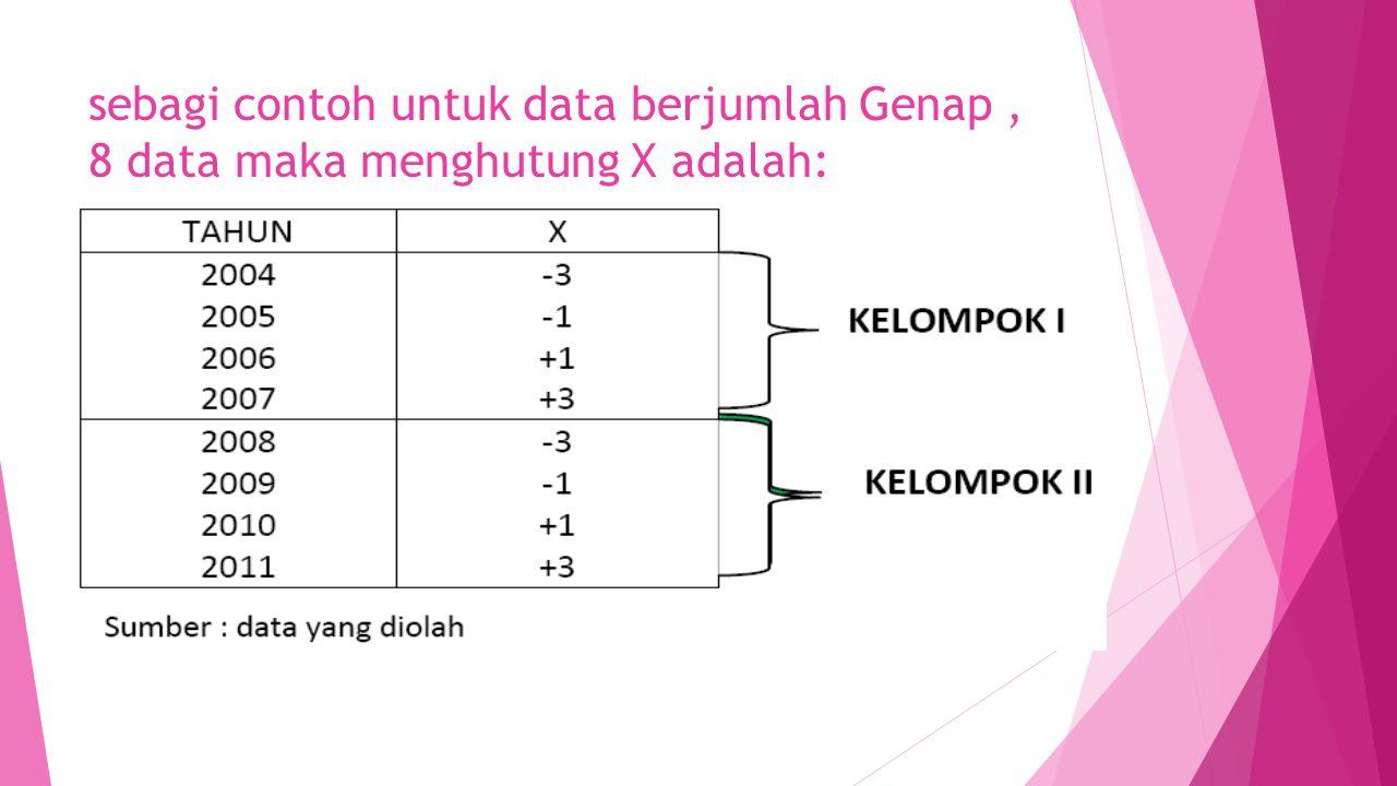 sebagi contoh untuk data berjumlah Genap, 8 data maka menghutung X adalah: