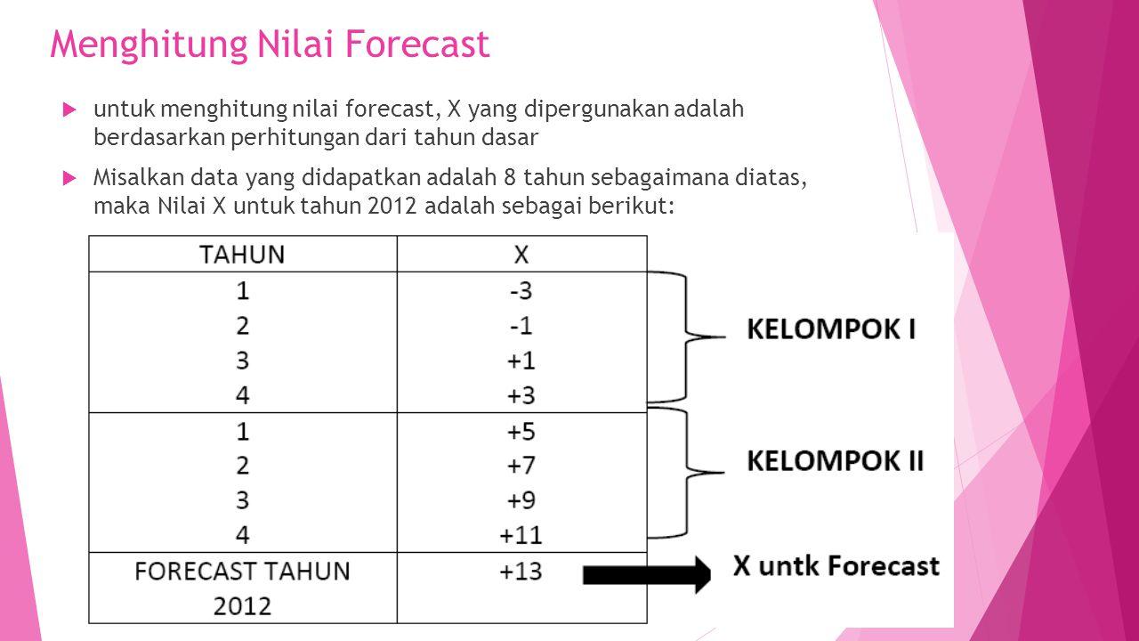 Menghitung Nilai Forecast  untuk menghitung nilai forecast, X yang dipergunakan adalah berdasarkan perhitungan dari tahun dasar  Misalkan data yang