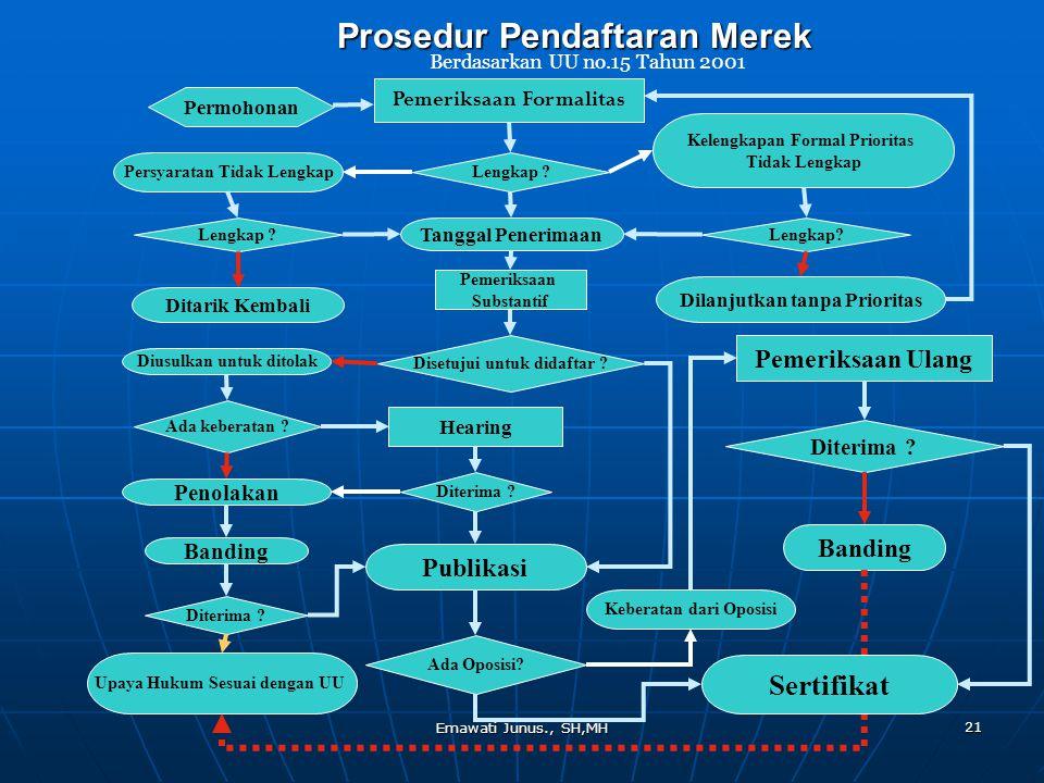 Emawati Junus., SH,MH 21 Pemeriksaan Formalitas Tanggal Penerimaan Kelengkapan Formal Prioritas Tidak Lengkap Lengkap ? Dilanjutkan tanpa Prioritas Pe