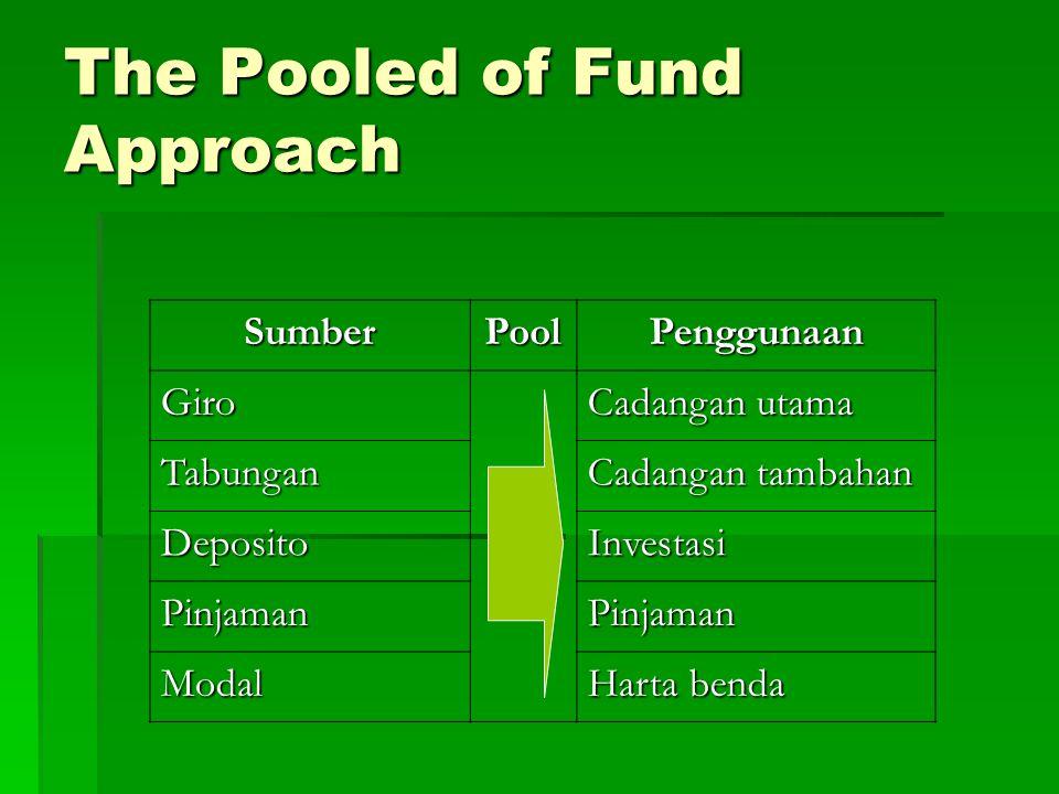 The Pooled of Fund Approach SumberPoolPenggunaan Giro Cadangan utama Tabungan Cadangan tambahan DepositoInvestasi PinjamanPinjaman Modal Harta benda