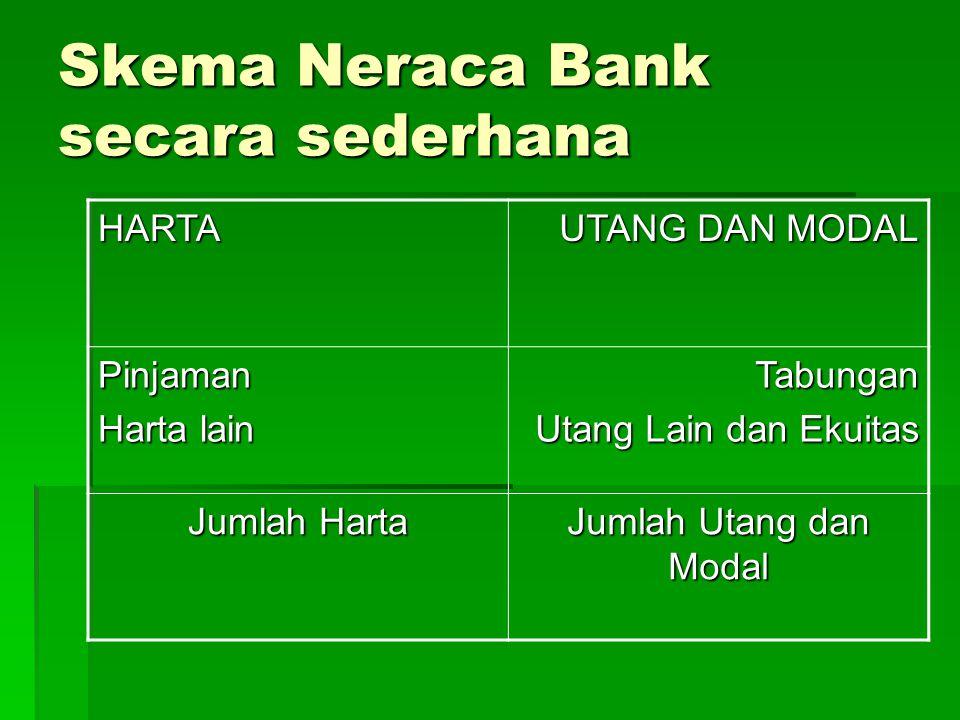 Skema Neraca Bank secara sederhana HARTA UTANG DAN MODAL Pinjaman Harta lain Tabungan Utang Lain dan Ekuitas Jumlah Harta Jumlah Utang dan Modal