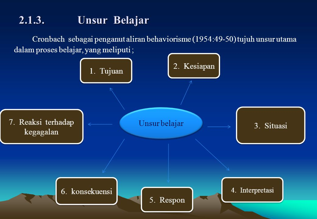 2.1.3.Unsur Belajar Cronbach sebagai penganut aliran behaviorisme (1954:49-50) tujuh unsur utama dalam proses belajar, yang meliputi ; Unsur belajar 1